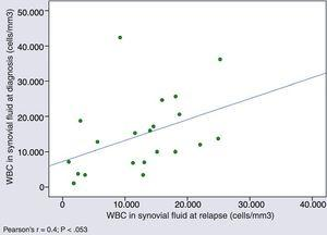 Correlation between the white blood cell count in synovial fluid at diagnosis and in the first relapse.
