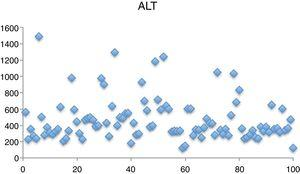 Alanine transaminase levels at the time of diagnosis of CILI.