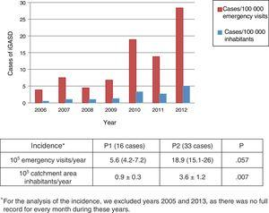 Annual incidence of iGASD.