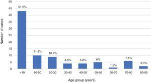 Age distribution (age in years) in the total sample. Proportions calculated over the total sample.