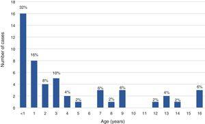 Age distribution (age in years) in the paediatric subset of the sample (age <17 years). Proportions calculated over the total paediatric subset.