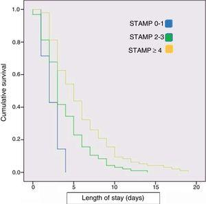 Kaplan–Meier survival curve for the length of stay in relation to the STAMP score at admission. Survival represents the median length of stay (Kaplan–Meier method).