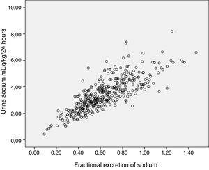 Correlation between sodium clearance in 24-h urine (mEq/kg/day) and fractional excretion of sodium.