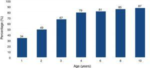 Percentages of complete catch-up growth in height in VLBW infants.
