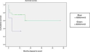 Kaplan-Meier curve of the event-free survival (EFS) based on the white blood cell count (P = .06). PARCHEOS: cambiar las comas en los decimales a puntos en el eje vertical. Cumulative survival Months elapsed to event Survival curves Blue: <6000/mm3 Green: ≥6000/mm3
