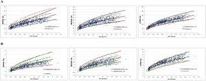 Comparison of z-score curves for right ventricle diameters obtained by different authors.