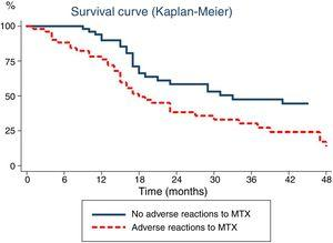 Time elapsed from initiation of methotrexate (MTX) to its discontinuation, analysed with the Kaplan–Meier method. The continuous line represents the time elapsed to discontinuation of MTX due to inactive disease in patients that did not experience adverse reactions, while the dotted line corresponds to the time elapsed to discontinuation of MTX in patients that experienced adverse reactions.