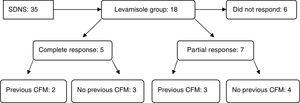 Flowchart representing the response to levamisole and its association with the previous use of cyclophosphamide. CFM, cyclophosphamide; SDNS, steroid-dependent nephrotic syndrome.