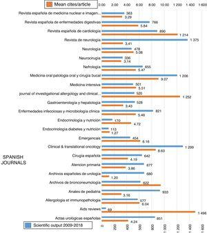 Scientific output and mean number of citations per article of the Spanish journals.