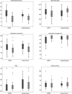 Box plots of clinical variables in CPAP and oxygen therapy groups: before transport (left) and in PICU (right).