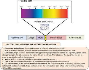 Electromagnetic spectrum represented from the shortest wavelengths, such as gamma rays and X rays, through ultraviolet radiation, visible light and infrared radiation to the longest wavelengths, such as radio waves. The electromagnetic radiation from the sun that reaches the Earth includes ultraviolet UVA and UVB rays, infrared radiation and visible light. Summary of factors that influence the intensity of radiation.