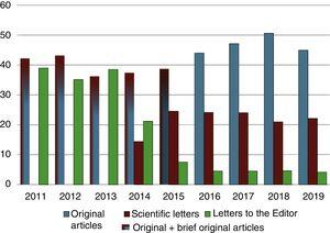 Annual changes in the percentage of original articles, scientific letters and letters to the editor received in the 2011–2019 period.
