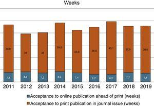 Mean manuscript processing time from acceptance to publication (years 2011–2019).