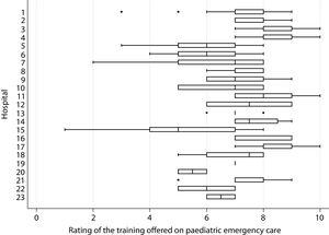 Rating of the training offered in the paediatric emergency department in each hospital. The training was rated from 0 to 10, with 0 indicating the lowest satisfaction and 10 the highest. The left and right sides of the boxes correspond to the 25th (P25) and 75th (P75) percentiles and the central line represents median. The left whisker indicates the lowest value in the interval P25–1.5×IQR. The right whisker indicates the highest value in the interval P75+1.5×IQR.