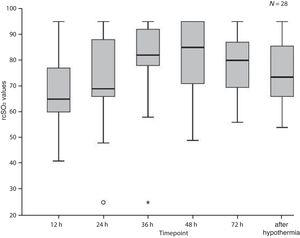 Changes in regional cerebral oxygen saturation (rScO2) values (median and interquartile range) in the entire sample, during and after hypothermia.