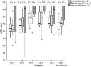 Changes in regional cerebral oxygen saturation (rScO2) values, by neurodevelopmental outcome group, during and after hypothermia.
