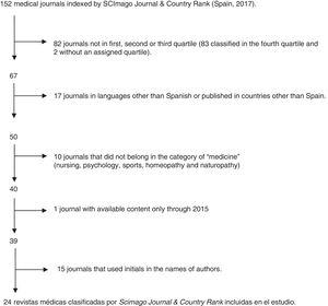 Flow chart of journal selection.
