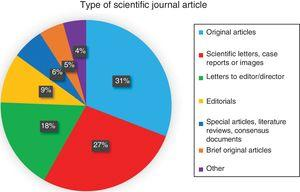 Distribution by type of article.