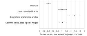 Odds ratio of multivariate analysis considering the type of article and author sex adjusted for author affiliation and country.
