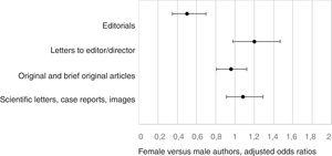 Odds ratio of multivariate analysis considering the type of article and senior author sex adjusted for author affiliation and country.