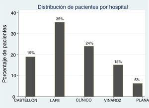 Percentage de patients with acute focal bacterial nephritis by participating hospital.