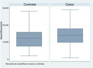 Boxplot for neutrophil count comparing cases and controls.