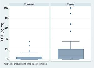 Boxplot for serum level of procalcitonin (PCT) comparing cases and controls.