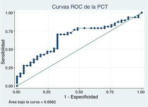 ROC curve for procalcitonin (PCT) for diagnosis of acute focal bacterial nephritis.