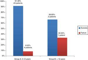 Success/failure of alveoloplasty by age.