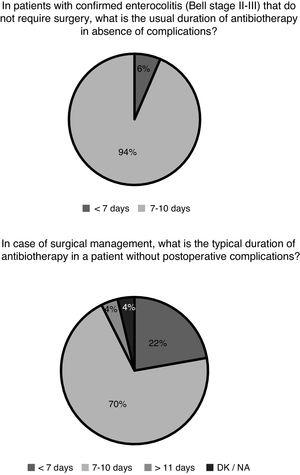 Duration of antibiotherapy in patients with medical and surgical necrotising enterocolitis.