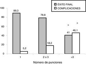Association between the number of puncture attempts and the overall success rate and incidence of complications. * P <  .01 in the chi square test. Results expressed as percentages.