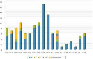 Distribution of cases of invasive meningococcal disease by serogroup and year.