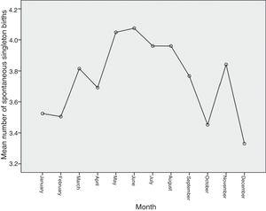 Mean number of spontaneous singleton births by month of the year.