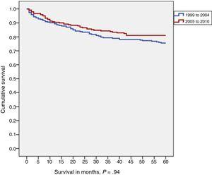 Five-year survival by diagnosis year cohort (1999-2004 vs 2005-2010) in patients aged 0-14 years.