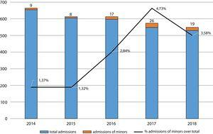 Total admissions and admissions of minors to the psychiatric short stay unit in Caceres, Spain (2014–2018).