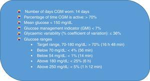 International continuous glucose monitoring (CGM)-based targets for glycaemic control (adapted from Battelino et al4).