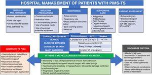 Hospital management and treatment of PIMS-TS.