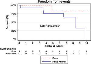 Event-free survival (death and/or reintervention) during the follow-up in both groups.