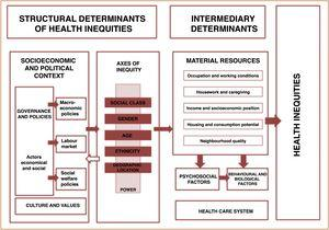 Conceptual framework of social determinants of inequities in health.