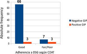 Adherence to gluten-free diet. Results based on CDAT and GIP stool test results. CDAT, Celiac Dietary Adherence Test; GFD, gluten-free diet; GIP, gluten immunogenic peptides.