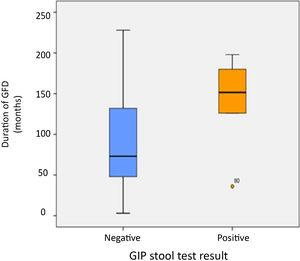 Duration of GFD in patients with positive versus negative GIP stool tests. GFD: gluten-free diet; GIP, gluten immunogenic peptides.