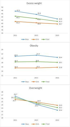 Changes in the prevalence of excess weight, obesity and overweight in the ALADINO 2011, 2013 and 2015 studies. The ALADINO 2013 study only included children aged 7 and 8 years.