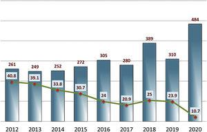 Annual changes in the total number of received original article manuscripts and the percentage accepted in years 2012–2020.