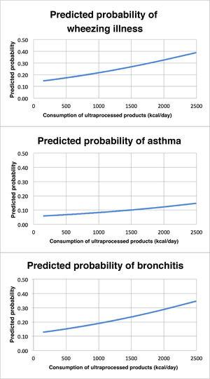 Predicted probability of disease based on the consumption of UP products. Logistic regression curve for the analysis of the association between consumption of UP products (x-axis) and respiratory diseases (y-axis), with the first chart representing the association with wheezing illness overall, the second with asthma and the third with wheezing/bronchitis. Study in children that participate in the SENDO project in Spain.