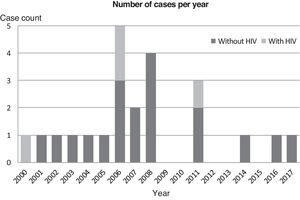 Number of cases per year.