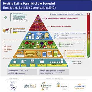 Healthy food pyramid. Source: Arancetra Bartrina et al.41