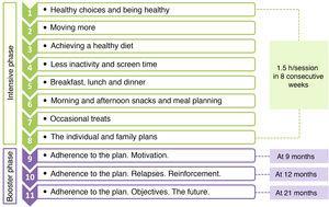 Contents of the PRE-STARt multidisciplinary intervention.