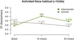 Changes in the level of physical activity during follow-up. Data expressed as mean (standard deviation).