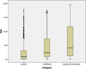 Boxplot of the age distribution (in years) of the different patient groups: acute (CRGs 1 and 2), chronic (CRGs 3–5) and complex chronic (CRGs 6, 7 and 9).