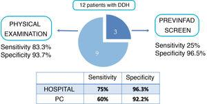 Sensitivity and specificity of the different detection methods.